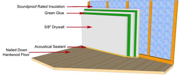 Pusat Jual Busa Material Peredam Suara Ruangan | JUAL BUSA